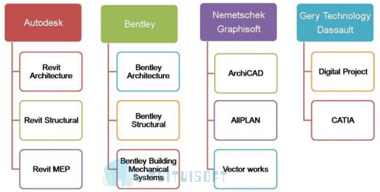 腿腿教学网-BIM软件分类有哪些