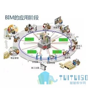 腿腿教学网-BIM建筑管理模式VS传统建筑管理模式,结果会如何