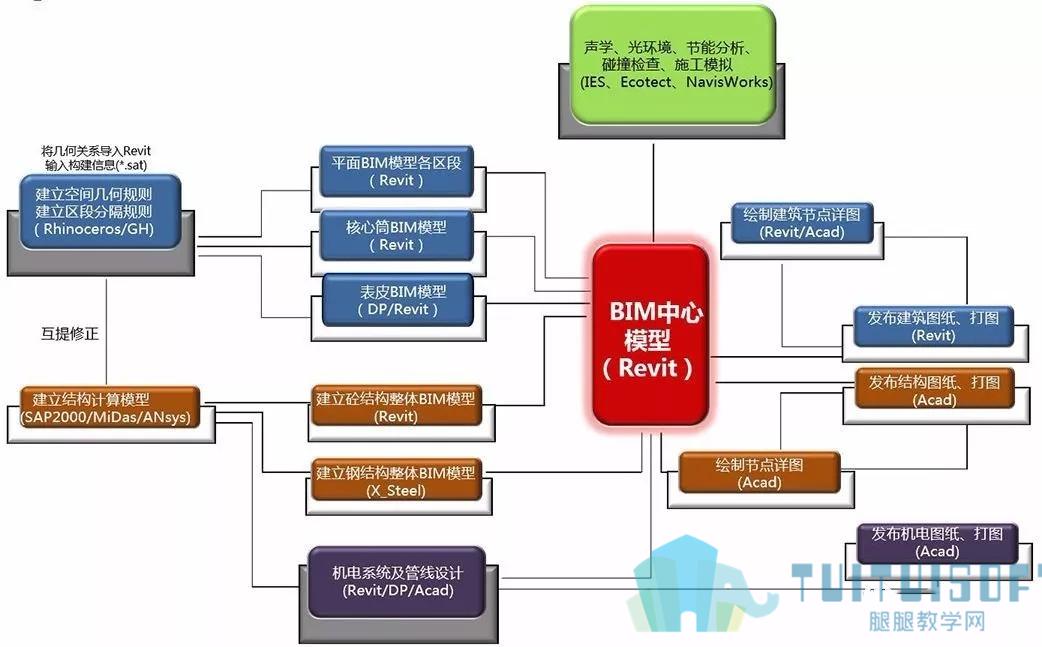 腿腿教学网-BIM应用|如何在设计院实现BIM应用?