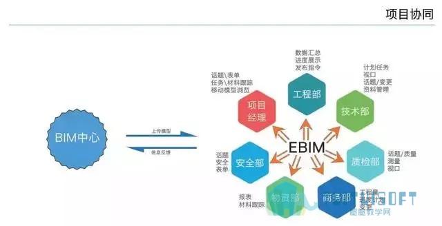 腿腿教学网-BIM技术在基坑与脚手架施工中的运用与分析