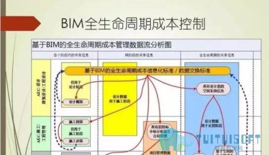 腿腿教学网-BIM知识域:全生命期成本