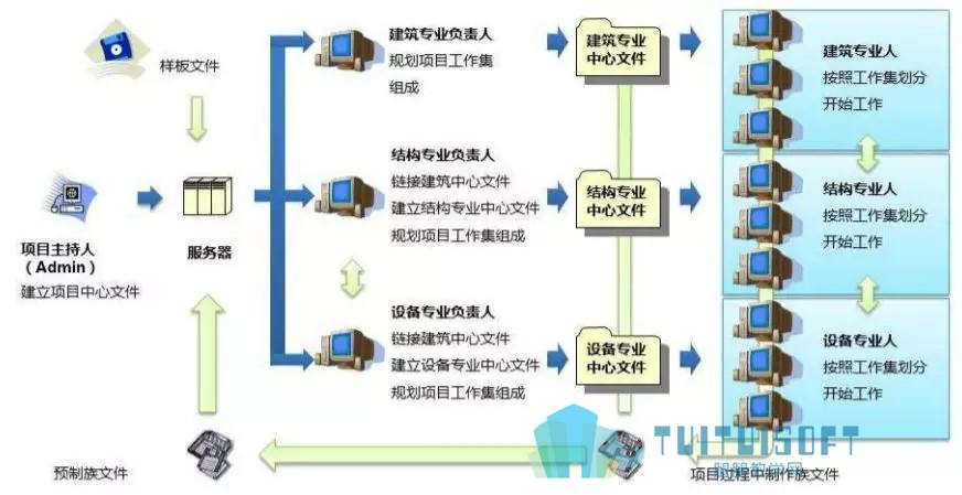 腿腿教學網-BIM在決策設計階段如何有效降低工程成本?