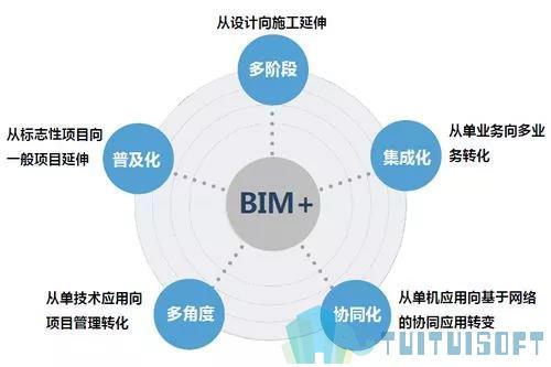 腿腿教学网-BIM技术有什么应用价值?