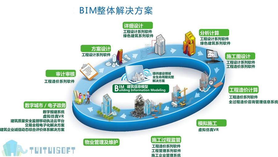 腿腿教学网-BIM应用于绿色建筑有什么意义?