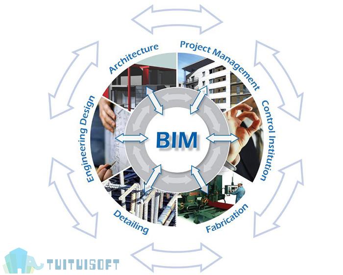 腿腿教学网-BIM应用于施工企业能来带什么效益?