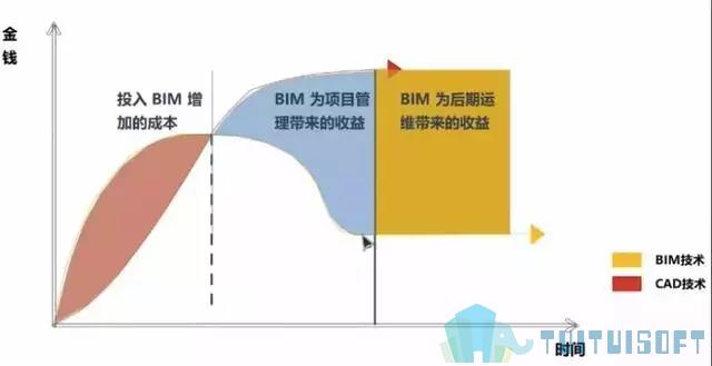 腿腿教学网-BIM模型有什么标准?