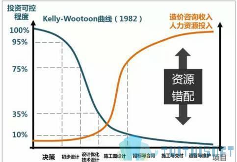 腿腿教学网-BIM与传统造价有什么分别?