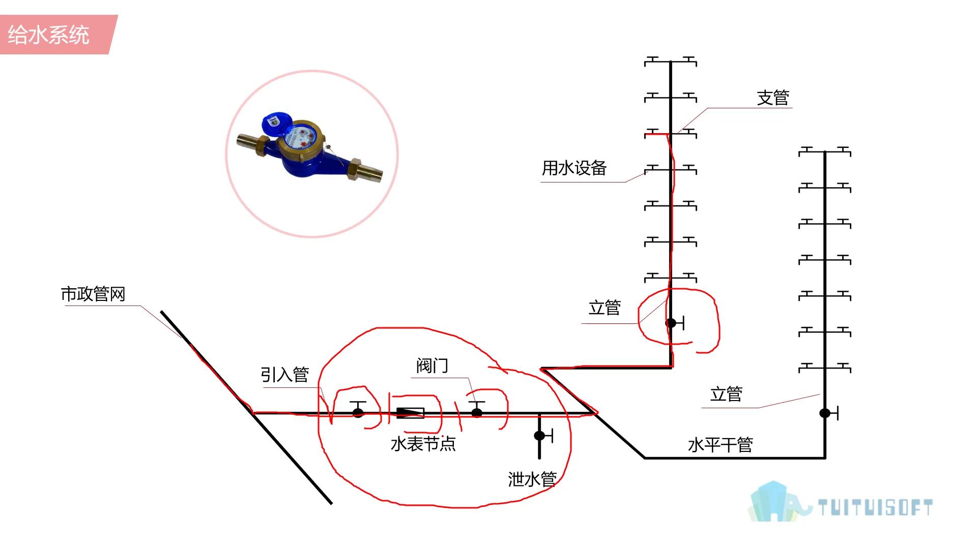 03 给水系统.jpg