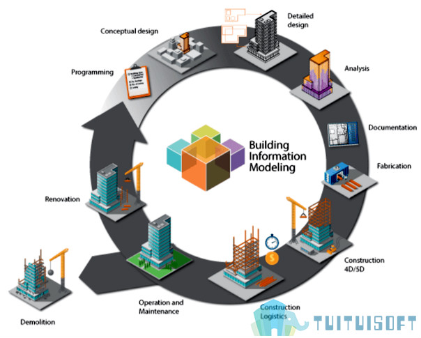 腿腿教学网-企业应该如何应用BIM?企业BIM应用的步骤是什么?