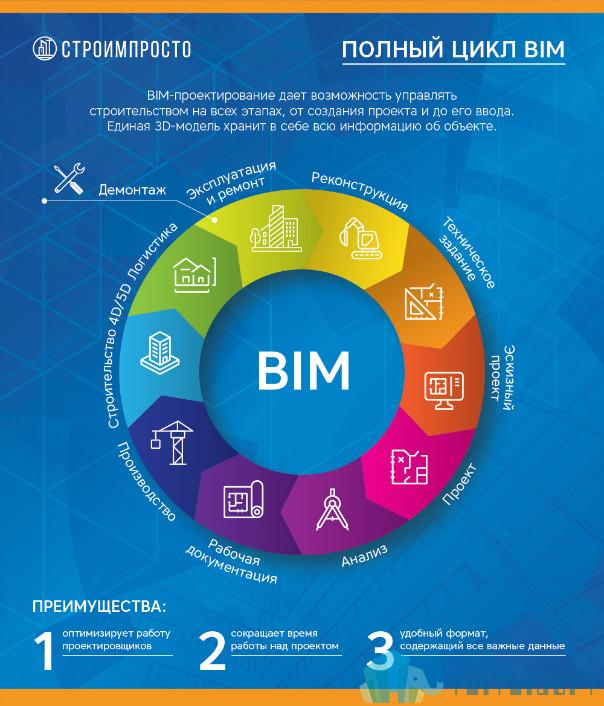 腿腿教學網-BIM建筑|什么是數字化模塊?BIM和數字化模塊有什么關系?