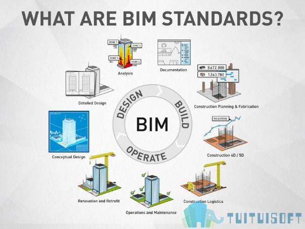 腿腿教學網-建筑BIM將如何發展?BIM建筑的發展趨勢