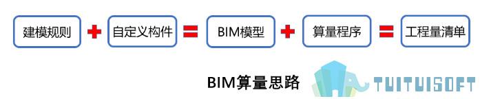 腿腿教學網-BIM應用有什么?四個角度看BIM應用