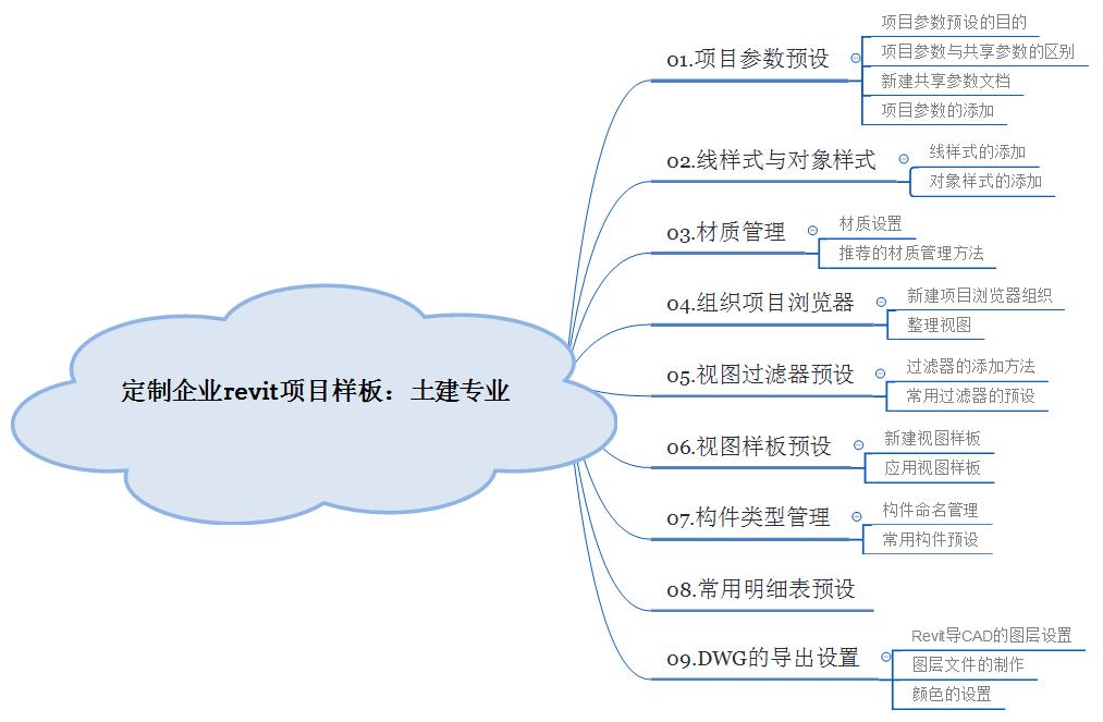 0课程结构.jpg