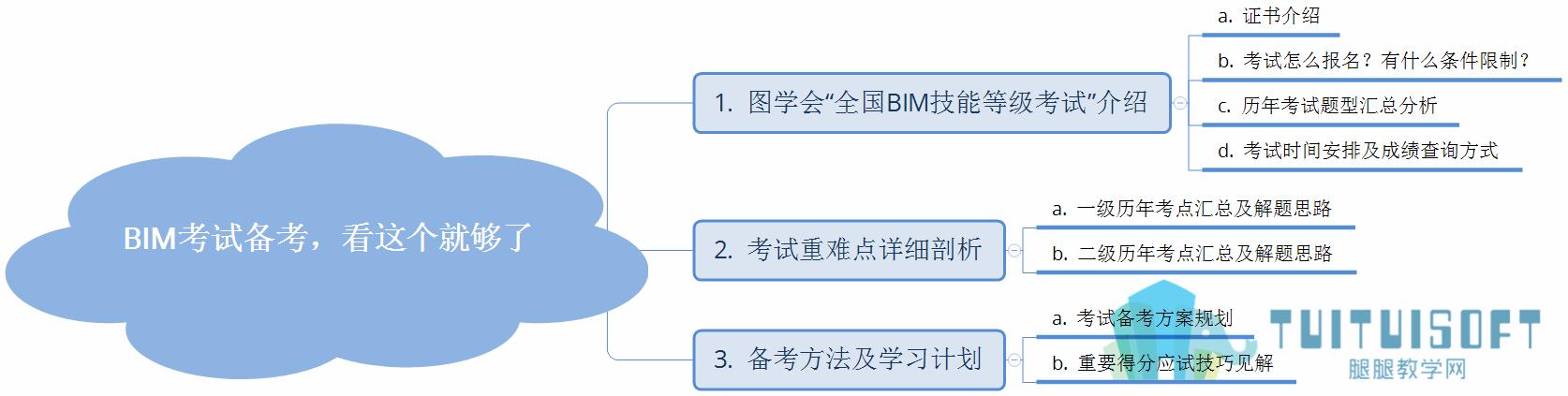 BIM考试备考-课程结构.png