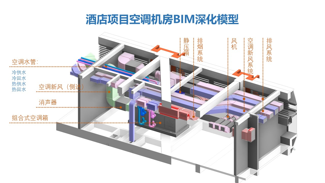 空调机房BIM模型