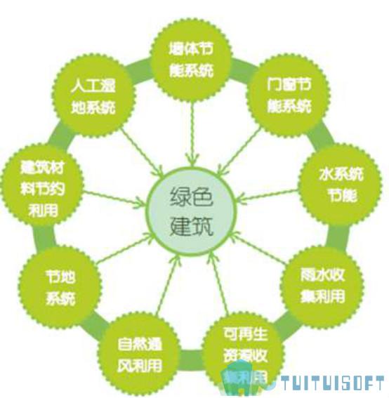 腿腿教学网-BIM建筑的新未来是什么?绿色环保的BIM技术!