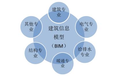 腿腿教学网-投标为什么要复核工程量?BIM对工程量复核的作用