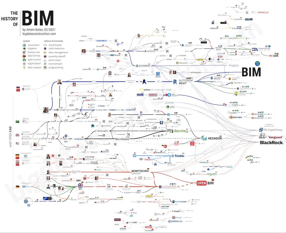 30年BIM市场争夺战:八卦吃瓜背后,反思中国的出路
