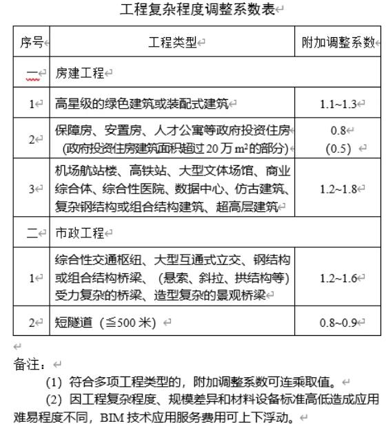 腿腿教学网-南京市发布BIM服务费用计价参考依据