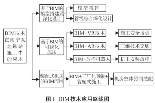 BIM案例:BIM如何用于施工?以南宁某地铁站为例(上)